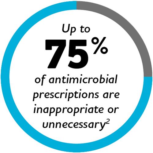 Antimicrobial Statistics