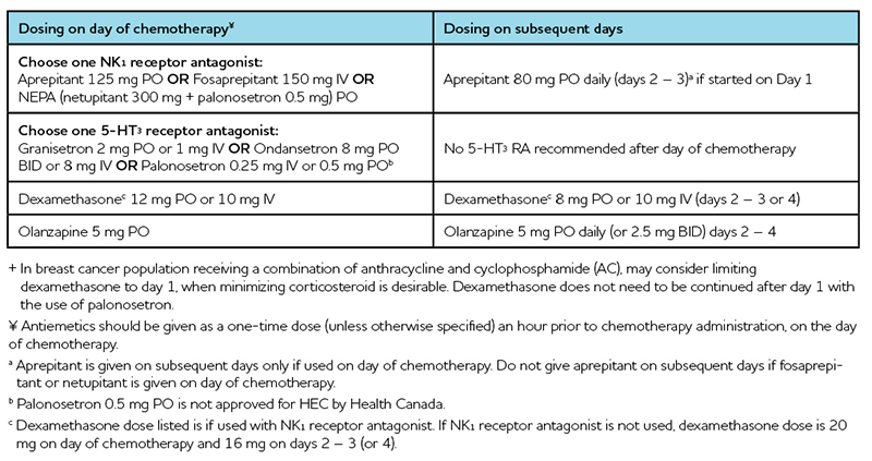Chemo Table 2a