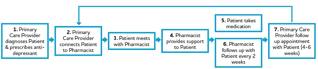 Primary Care Flow chart