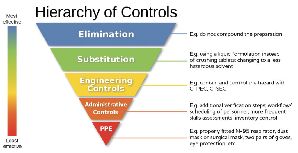 Hierarchy of Controls Infographic