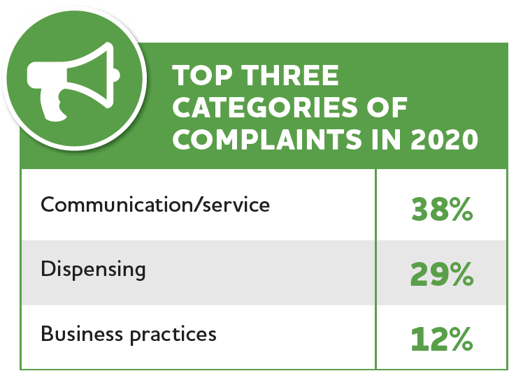 top three categores of complaints graphic 2020