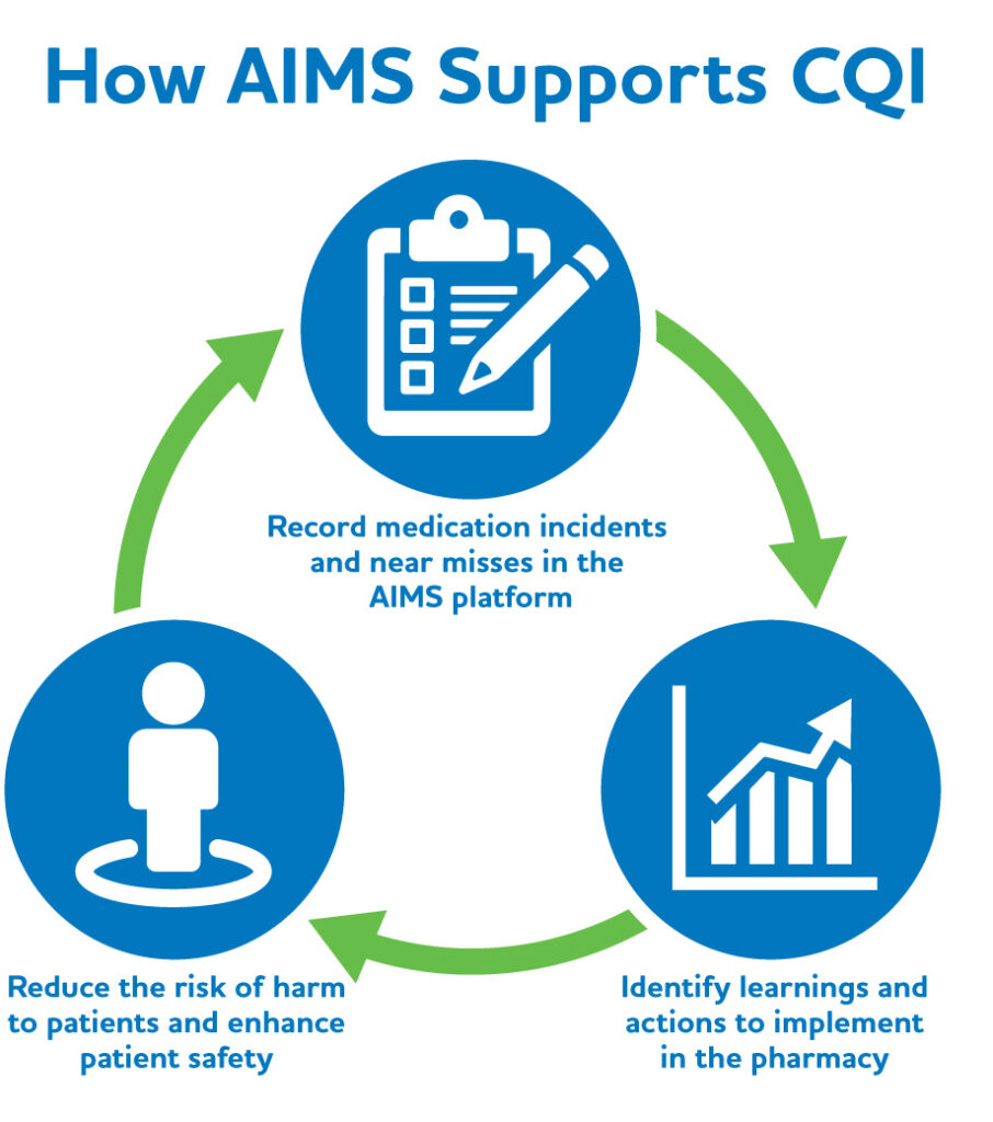 How AIMS Supports CQI Step 1: Record medication incidents and near misses in the AIMS platform. Step 2: Identify learnings and actions to implement in the pharmacy. Step 3: Reduce the risk of harm to patients and enhance patient safety.