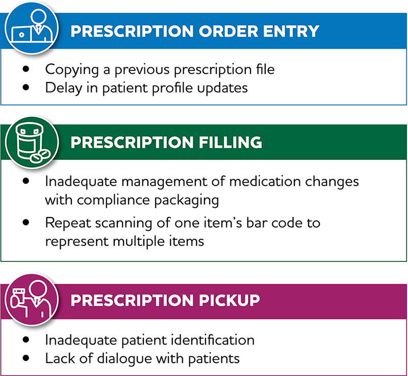 Common Areas of Risk Prescription Order Entry • Copying a previous prescription file • Delay in patient profile updates Prescription Filling • Inadequate management of medication changes with compliance packaging • Repeat scanning of one item's bar code to represent multiple items Prescription Pickup • Inadequate patient identification • Lack of dialogue with patients