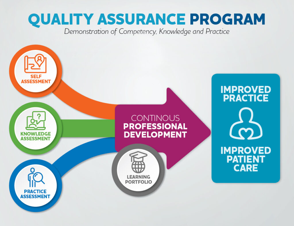 Quality Assurance Program: Demonstration of Competency, Knowledge and Practice Three activities, Self-Assessment, Knowledge Assessment and Practice Assessment, contribute to continuous professional development by the registrant. This professional development is also supported by their Learning Portfolio.