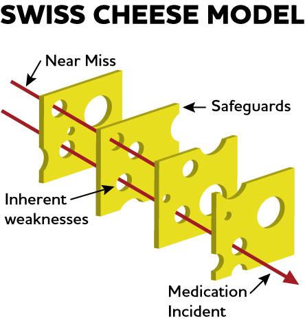 Swiss cheese model graphic